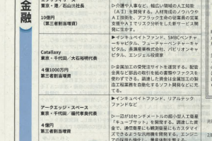 日経産業新聞にてCatallaxyの資金調達情報(4.1億円)がピックアップされました|スタートアップ金融