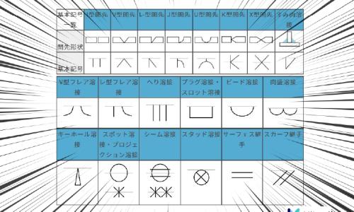 溶接記号の一覧【基礎講座】溶接指示を徹底理解!種類と書き方をマスターしよう