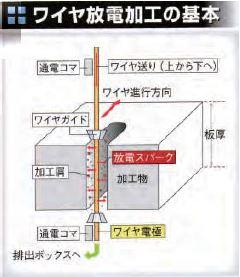 ワイヤ放電