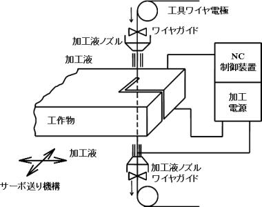 ワイヤ放電加工