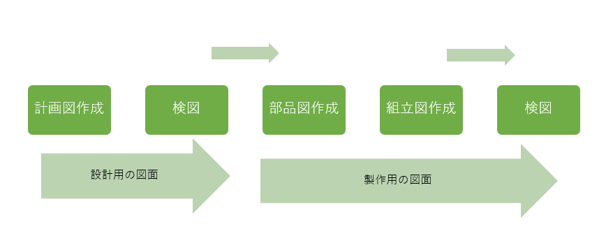 設計用図面と製作用図面
