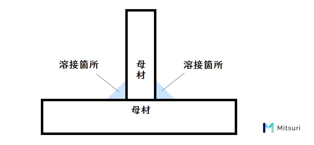 すみ肉溶接(T字)