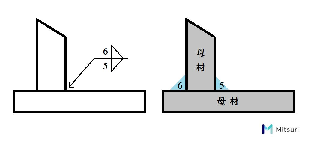 すみ肉溶接の溶接記号の書き方と実際の溶接
