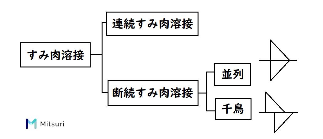 すみ肉溶接の分類と並列・千鳥の溶接記号の書き方