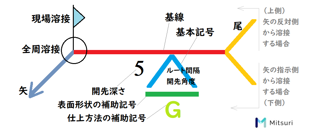 溶接記号の基本形、基線・矢・基本記号の例