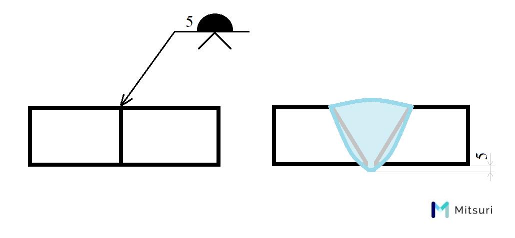 溶接補助記号の例、V型開先の裏波溶接