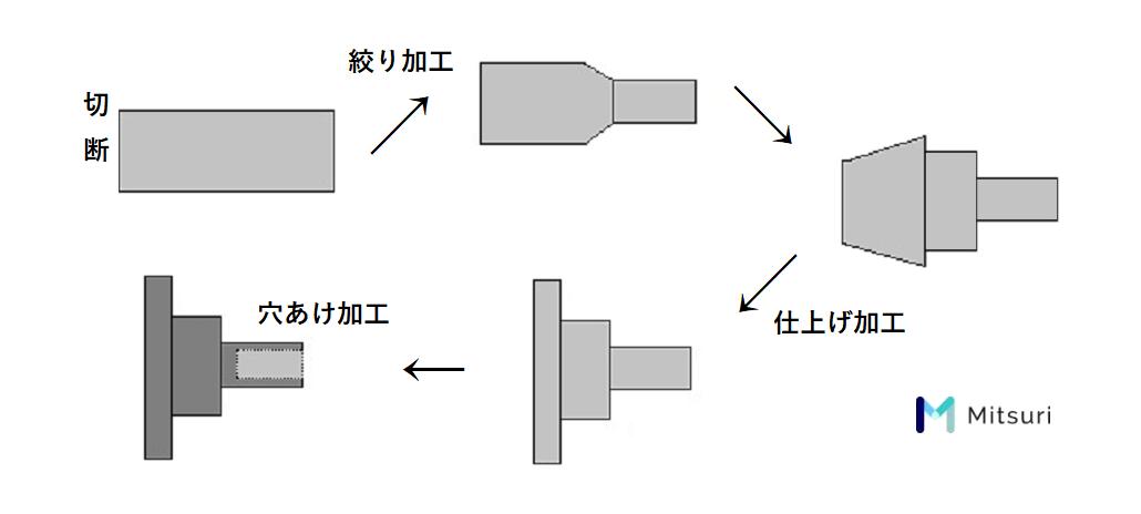 転造ネジ製作・頭部圧造の流れ