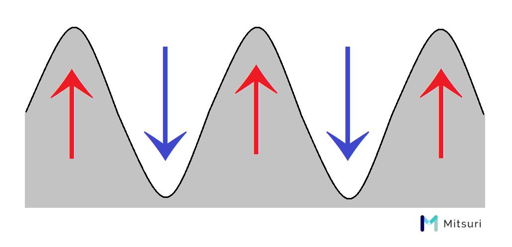 ネジ山部とネジ谷部の形成
