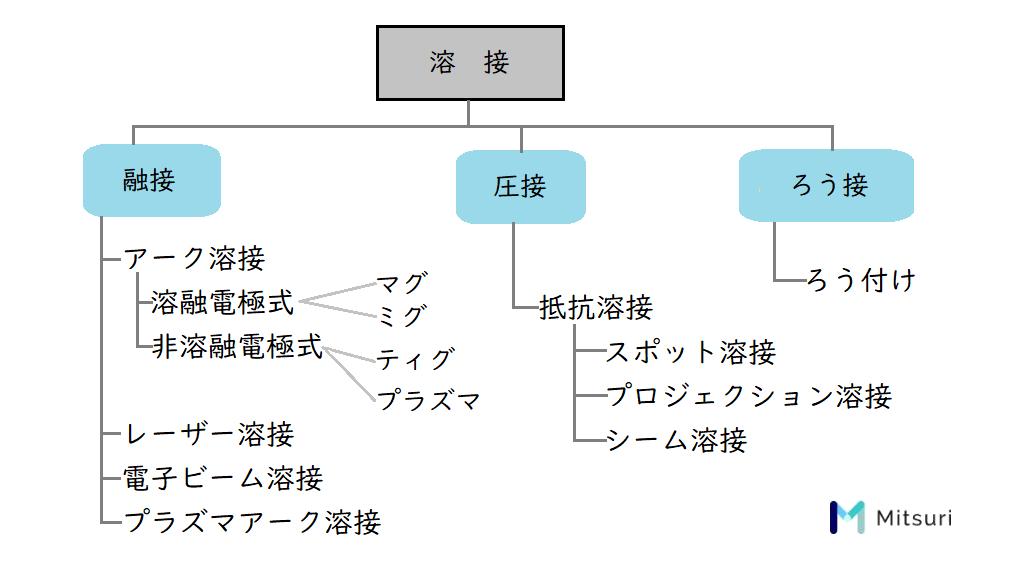 溶接の種類分類表