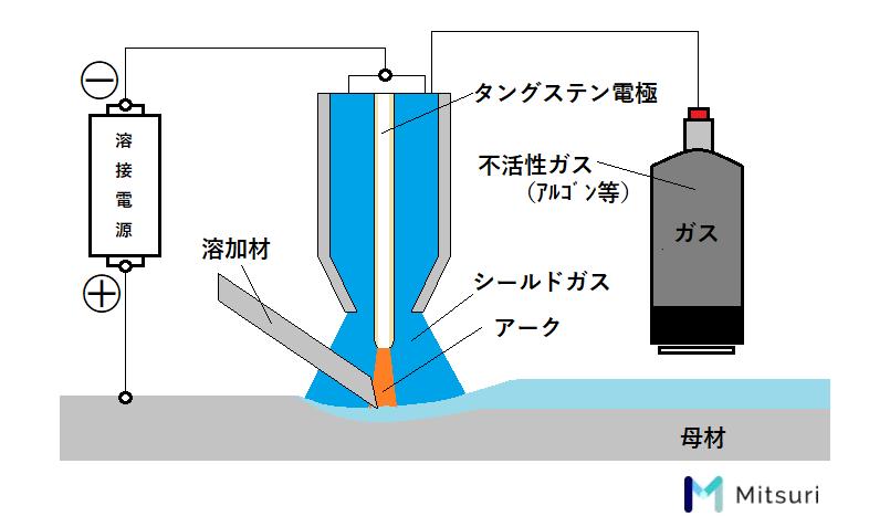 アーク溶接の原理メカニズムの説明図