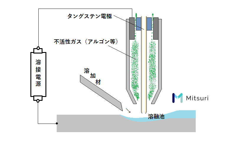 ティグ溶接の説明図