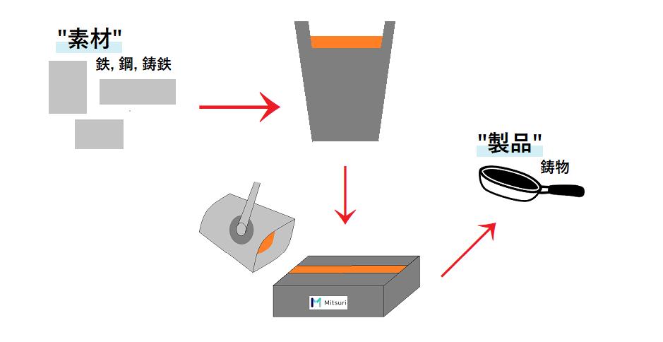 鋳物と鉄と鋼と鋳鉄の違いを示した図