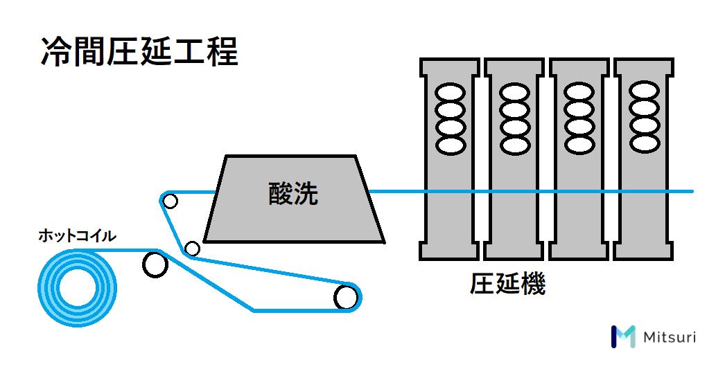 SPCCを、SPHCの冷間圧延加工で生産する図