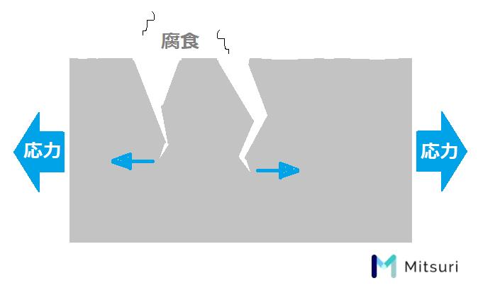応力腐食割れの模式図