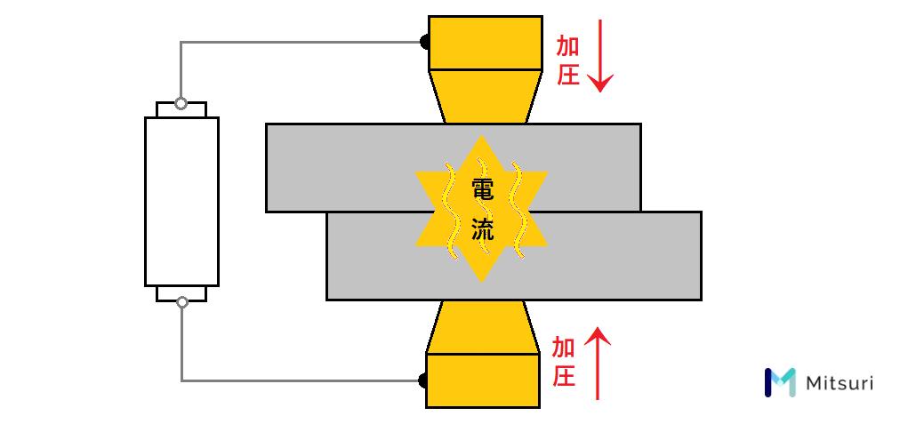 抵抗溶接の説明図
