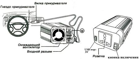 Качественный инверторы в авто 3квт