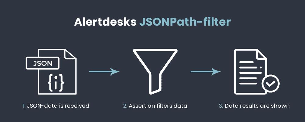 Alertdesks JSONPath filter
