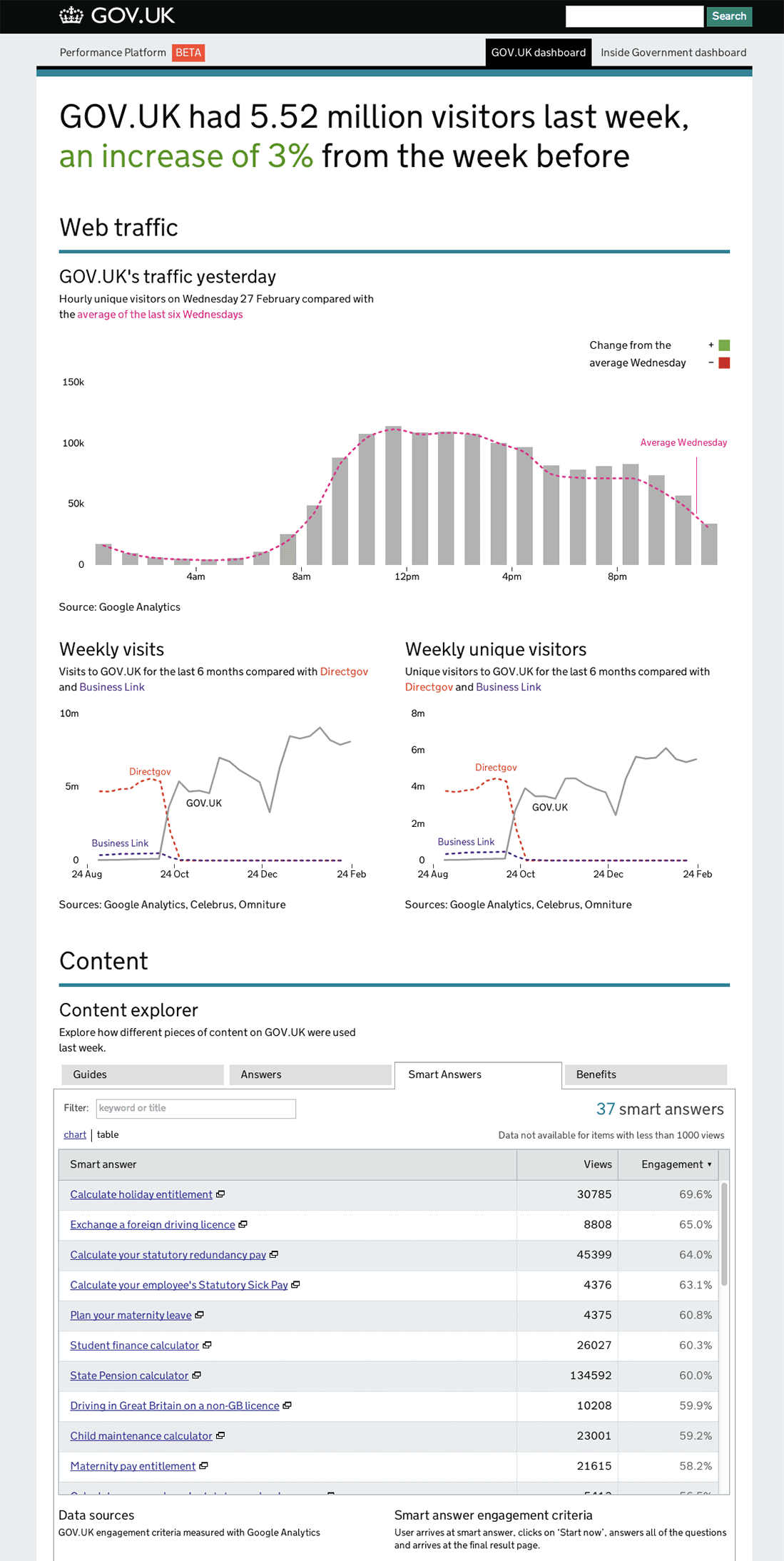 A screenshot of the GOV.UK Performance dashboard