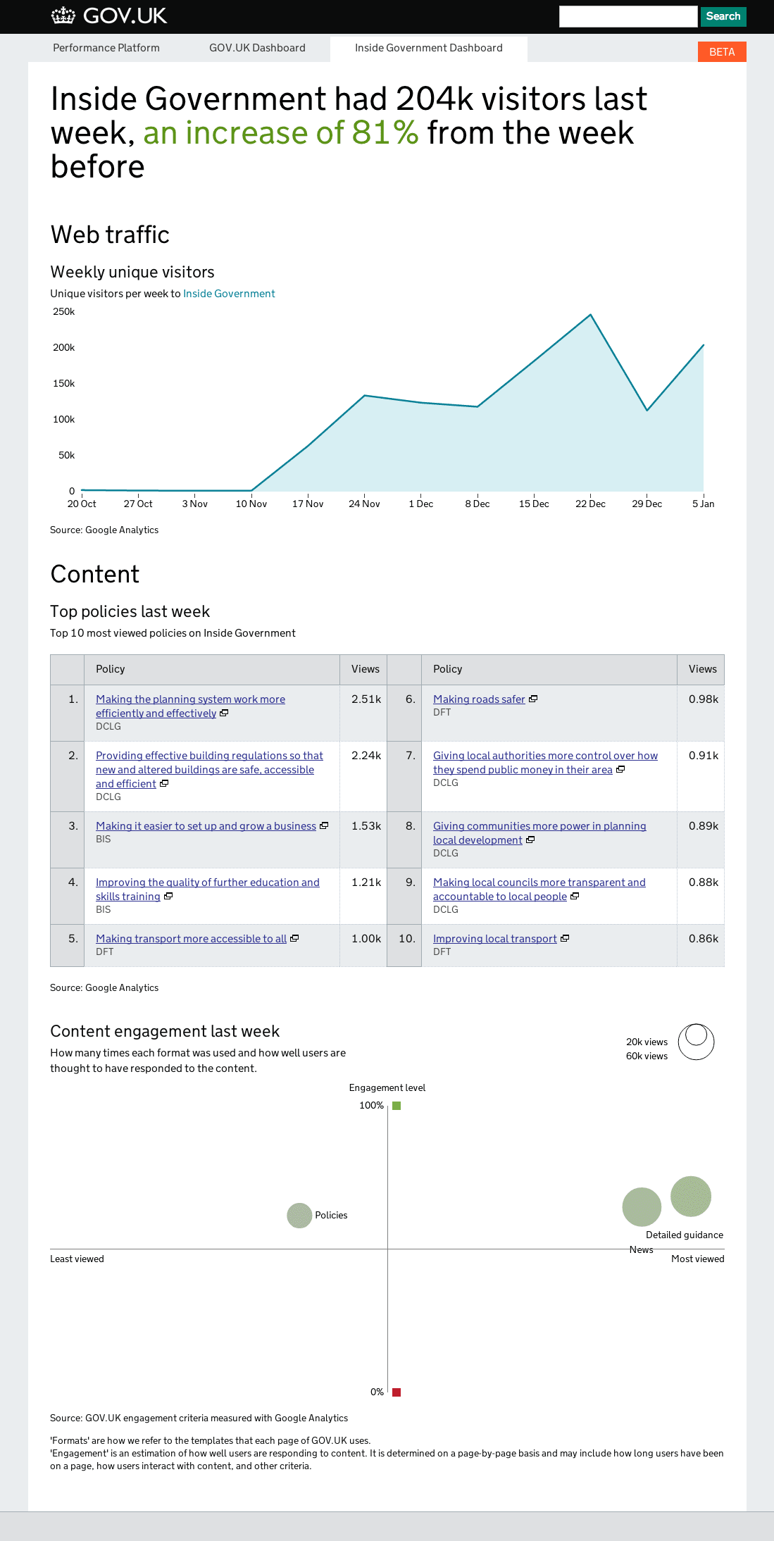 A screenshot of the Inside Government dashboard