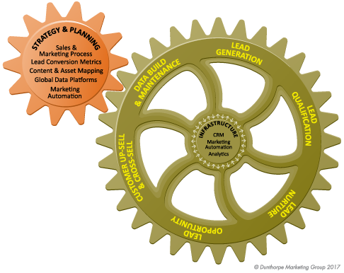 Lead Lifecycle Gear Graphic