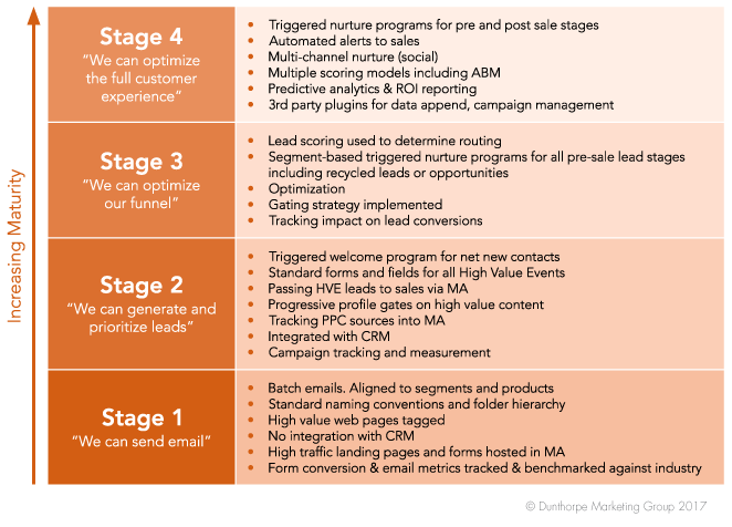 Stages of marketing automation graphic
