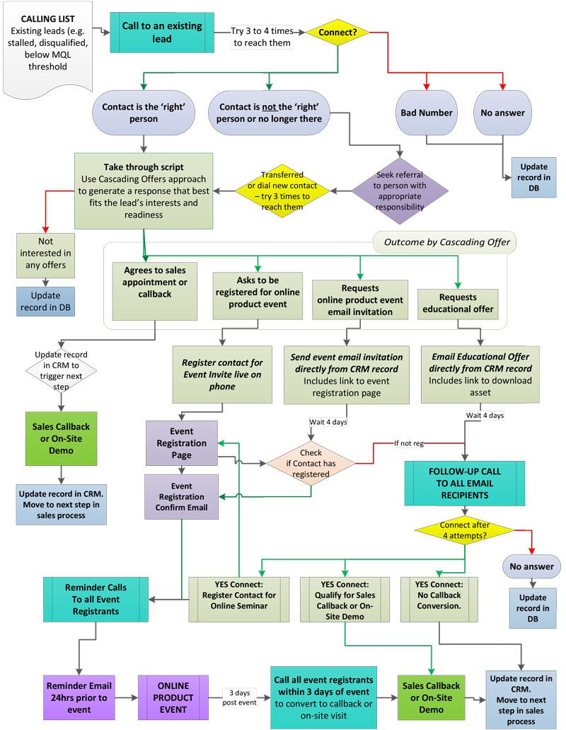 Teleprospecting Flow Chart
