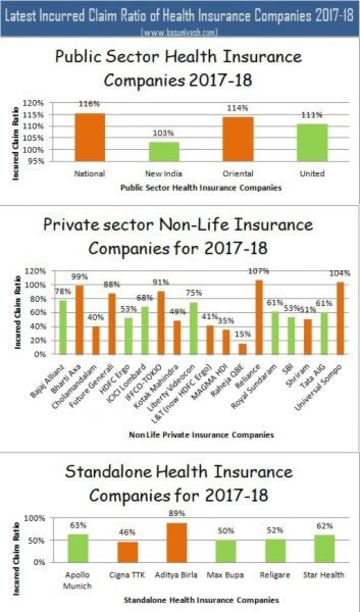 Top 5 Best Health Insurance Plans in India 2019