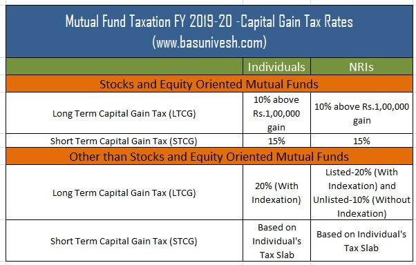 Mutual Fund Taxation FY 2019-20 -Capital Gain Tax Rates