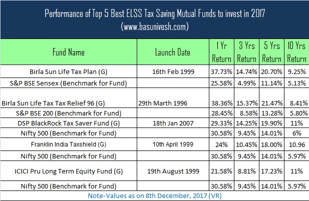 Best Performing Mutual Funds 2019 Top 5 Best ELSS Tax Saving Mutual Funds 2018 2019
