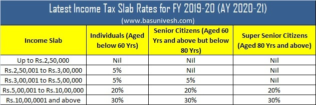 New Tax Rates 2020 Vs 2019.Latest Income Tax Slab Rates Fy 2019 20 Ay 2020 21