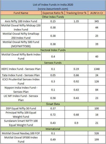 List of Index Funds in India 2020 Other Funds