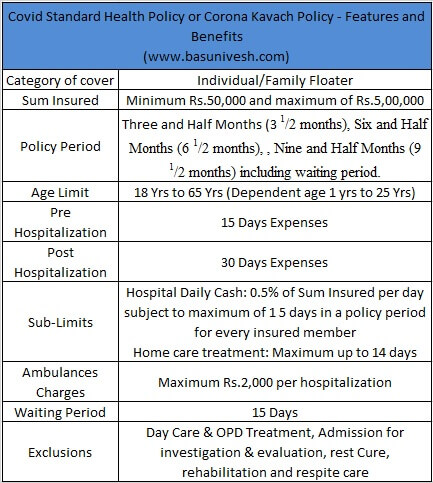 Covid Standard Health Policy or Corona Kavach Policy - Features and Benefits