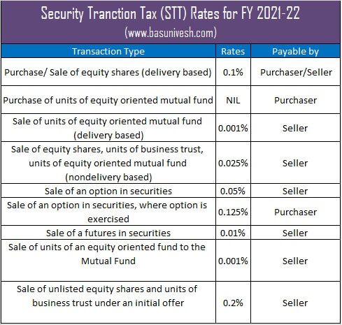 Security Transaction Tax (STT) applicable for FY 2021-22