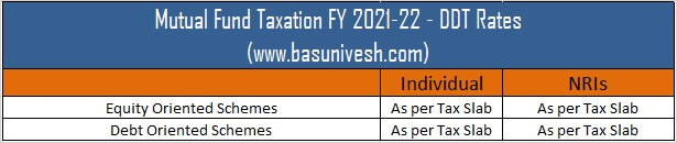 Mutual Fund Taxation FY 2021-22 - DDT Rates