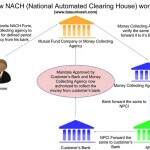 NACH (National Automated Clearing House)