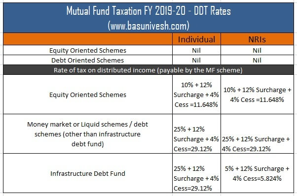 Mutual Fund Taxation FY 2019-20 - DDT Rates