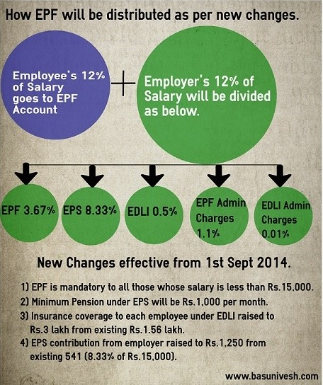How EPF and EPS works