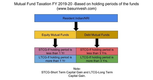 Mutual Fund Taxation FY 2019-20 -Based on holding period