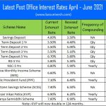 Interest rates of all Post Office Savings Schemes (PPF, SSY, NSC, SCSC, KVP and RDs) were slashed drastically. In fact, PPF hit the 46 years low rate. Latest Post Office Interest Rates April – June 2021