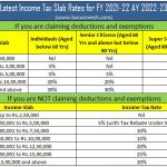 Latest Income Tax Slab Rates for FY 2021-22