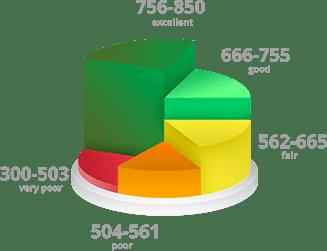 lower credit score
