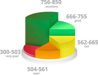 Next Steps in Raising Your Credit Score Quickly