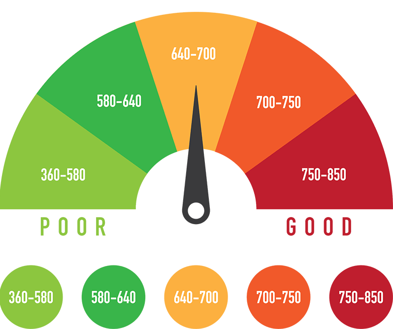 Time to Raise Your Credit Score: But How?