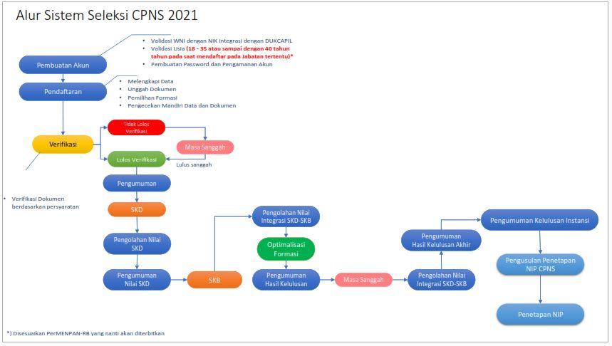 Seleksi Calon ASN PPPK 2021