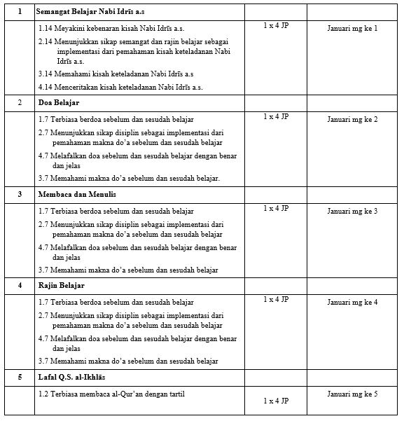 perangkat pembelajaran PAI SD/MI kelas 1 semester 2