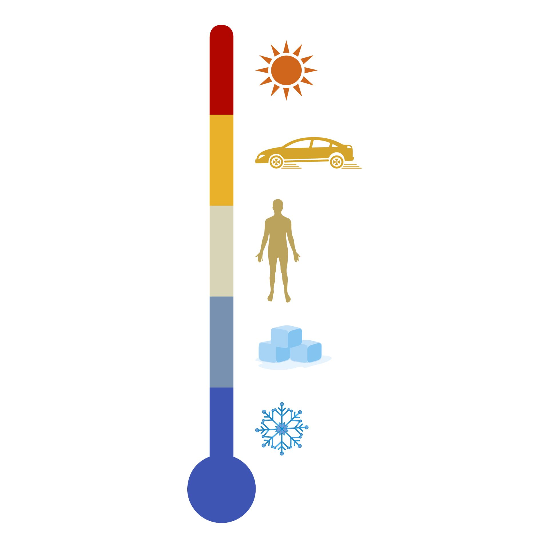 Facts About Temperature