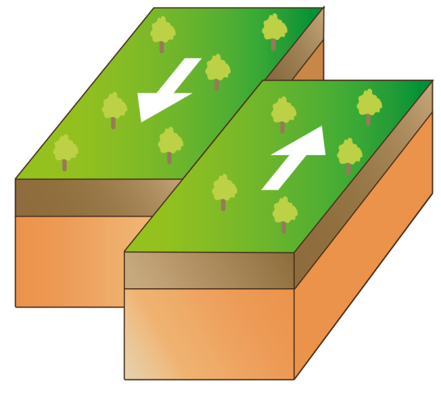 undertastanding how plate tectonics move 15 fundamentals of plate tectonics  key to understanding plate tectonics is an  the lithosphere is divided into about 20 tectonic plates that move in .