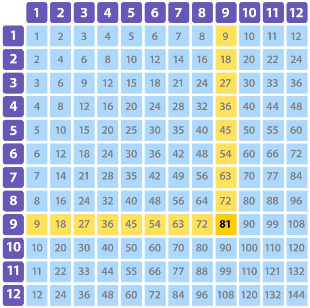 Learning Times Tables Times Tables For Kids Dk Find Out