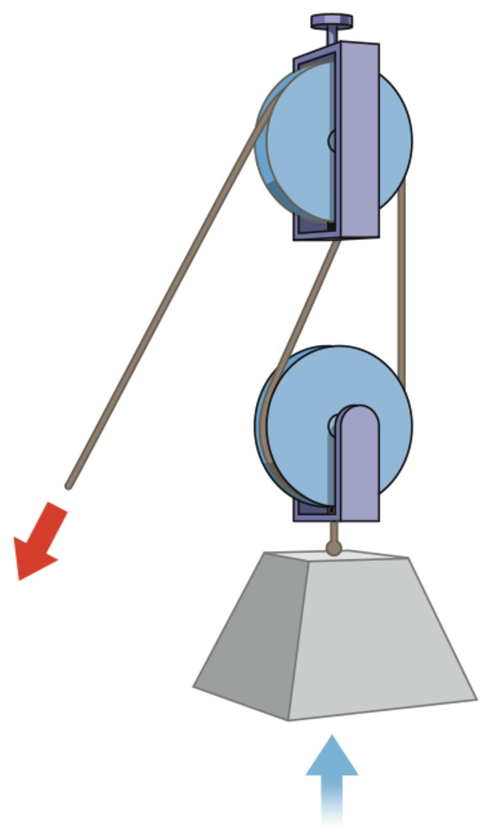 What Is A Pulley
