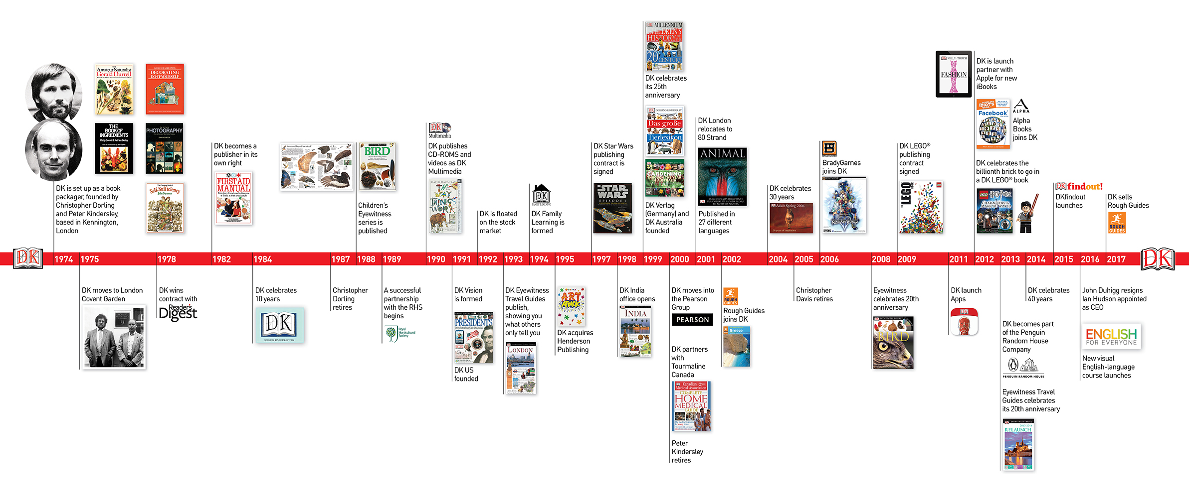 Dk India Timeline